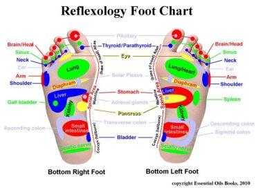 Reflexologyfoot